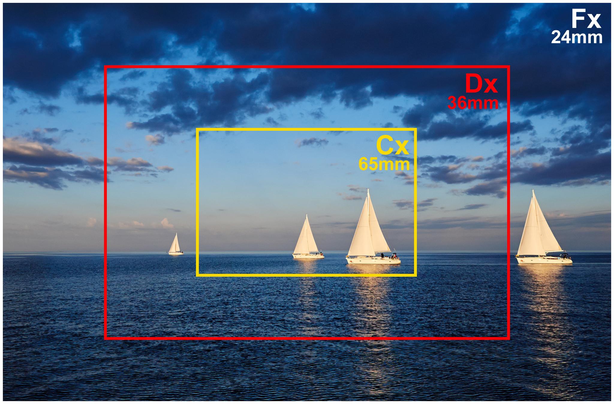Vyberáme objektív I: ohnisková vzdialenosť, zoom, crop a Nikon simulátor objektívov.